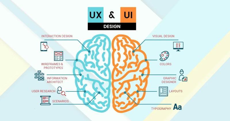 บทความเรื่อง การออกแบบ UX / UI คืออะไร? ต่างกันอย่างไร?