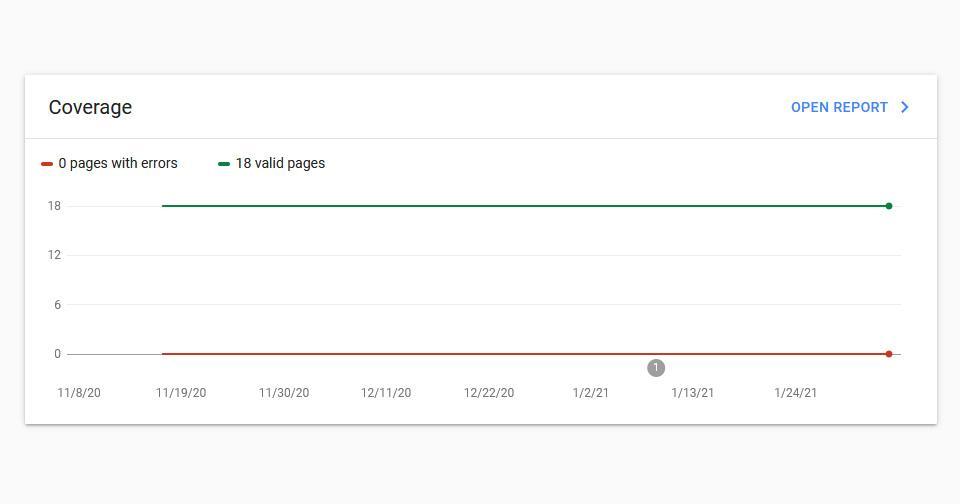 หลังเปิดเว็บบริษัทผู้นำเข้าเสร็จ เราตรวจสอบปริมาณ index ใน google ทั้งเว็บ