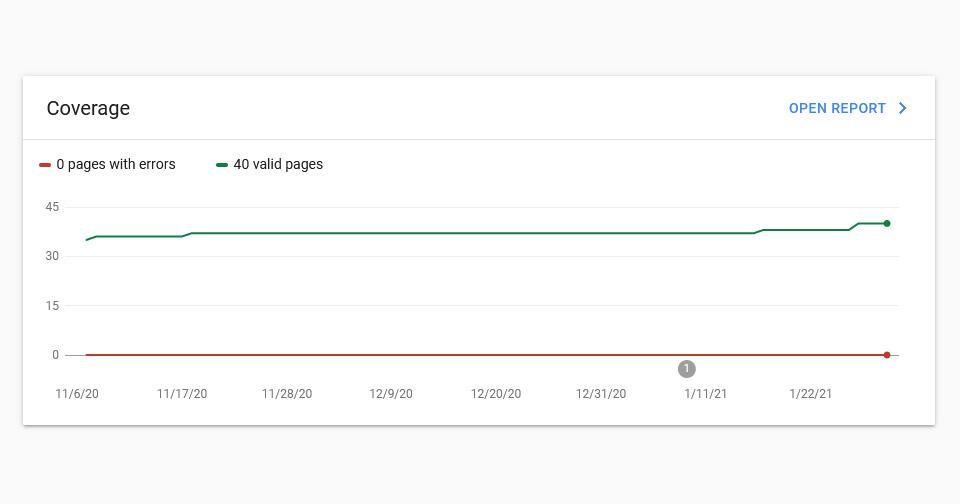 หลังเปิดเว็บรับเหมาก่อสร้าง เราตรวจสอบปริมาณ index ใน google ทั้งเว็บ