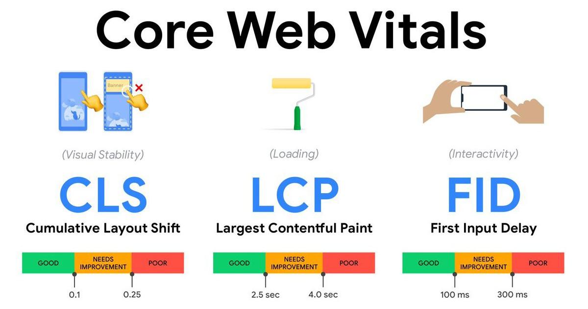 Core Web Vitals ค่า CLS/LCP/FID ใน Google Search Console
