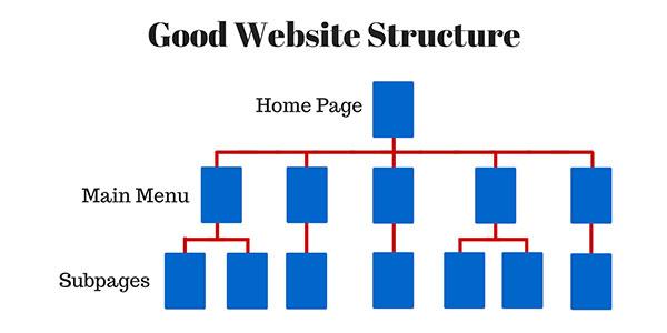 ตัวอย่างโครงสร้างเว็บที่ดี