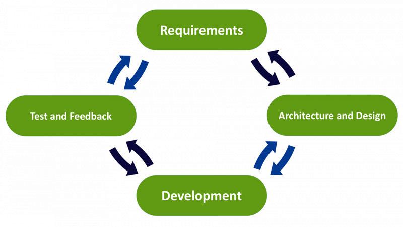 Agile SDLC Model Schema