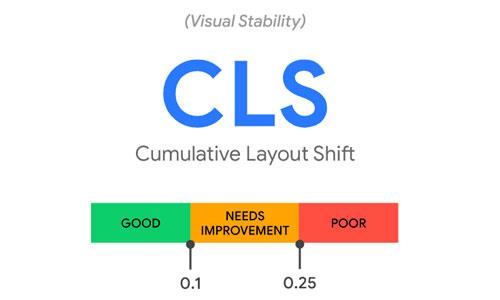 ค่า CLS