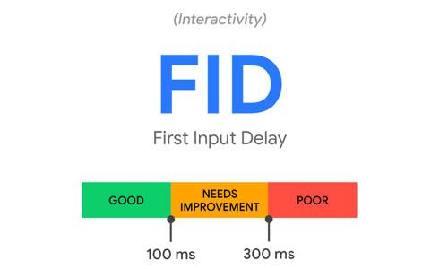 ค่า FID