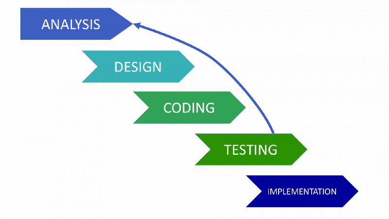 Iterative SDLC Model Schema
