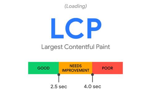 ค่า LCP
