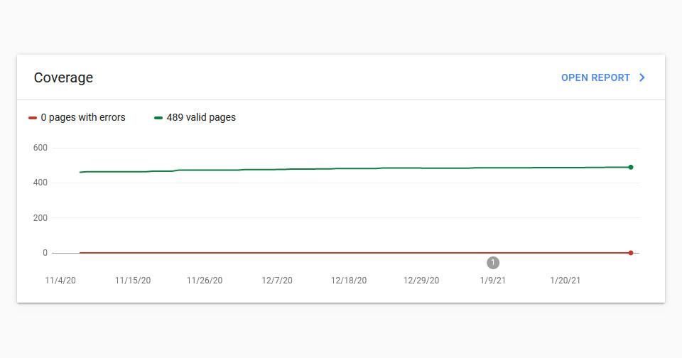 หลังเปิดเว็บเต็นท์รถ เราตรวจสอบปริมาณ index ใน google ทั้งเว็บ