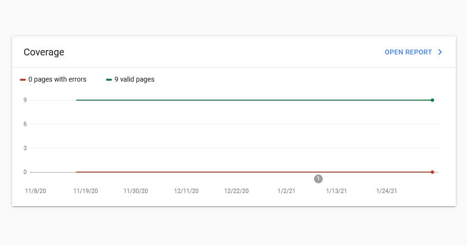 หลังเปิดเว็บบริษัทผู้ผลิตเสร็จ เราตรวจสอบปริมาณ index ใน google ทั้งเว็บ
