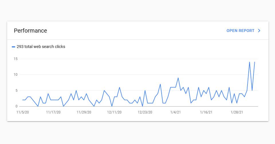 หลังเปิดเว็บบริษัทผู้นำเข้าซักพัก เราตรวจสอบสถานะ index ใน google เพื่อดูปริมาณคนเข้ามา